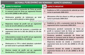 Piaţa de publishing a pierdut 67% din cifra de afaceri în perioada 2008-2013