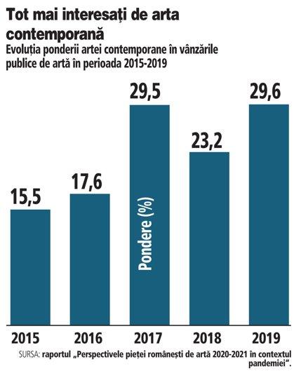 Grafic: Evoluţia ponderii artei contemporane în vânzările publice de artă în perioada 2015-2019