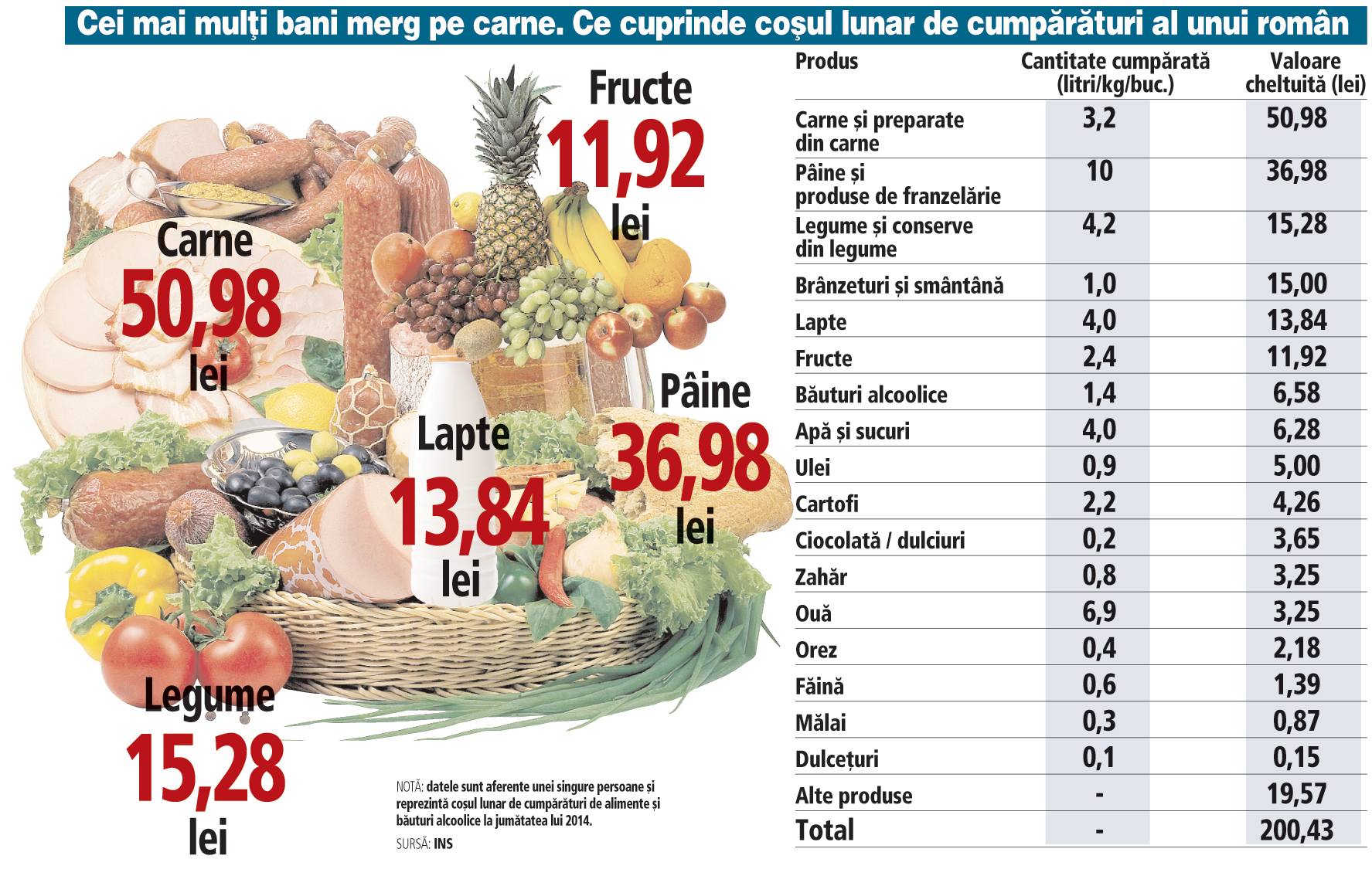Ce cuprinde coşul lunar de cumpărături al unui român (2014*)