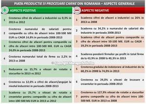 Industria producţiei şi procesării cărnii a încheiat 2013 cu a treia creştere anuală consecutivă a cifrei de afaceri cumulate