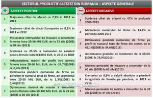 Producătorii de lapte au pierdut 47% din cifra de afaceri în perioada 2008-2013