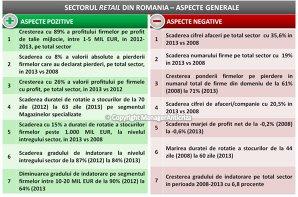 Sectorul de retail din România a scăzut în perioada 2008-2013 cu 35%