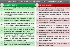 Marja de profit a producătorilor şi retailerilor de textile a crescut de la 0,2% în 2008 la 3% în 2013