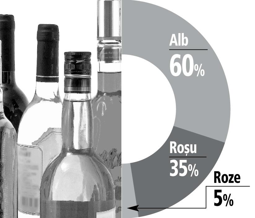 """Ce vinuri preferă românii: domină albele şi vinurile """"demi"""", dar câştigă teren cele roze"""
