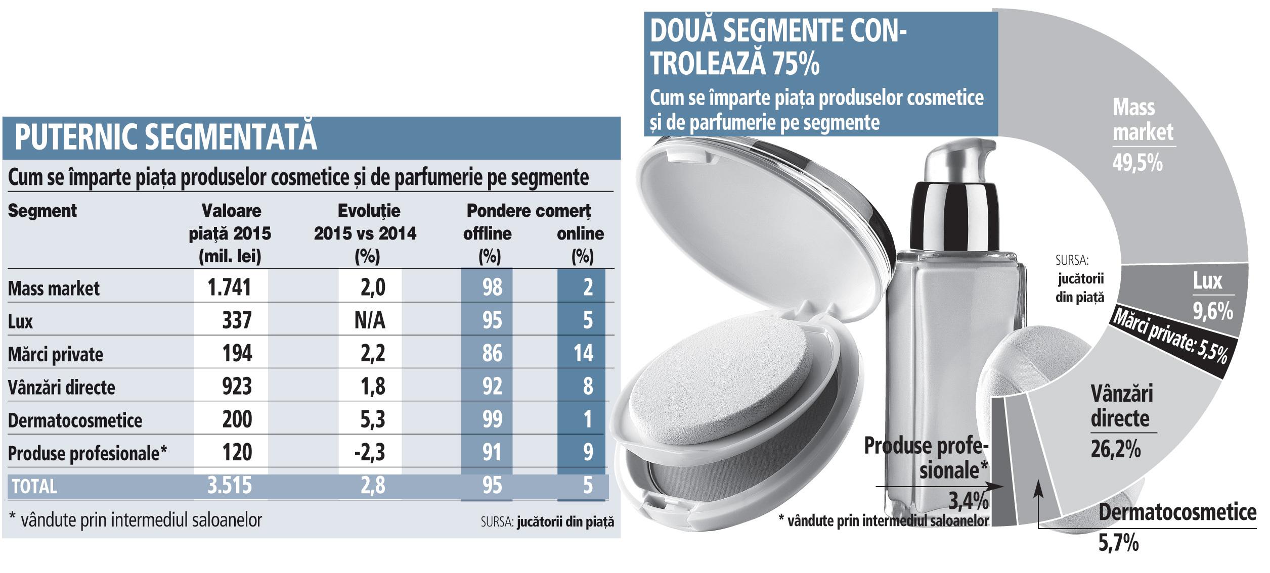 Industria produselor cosmetice
