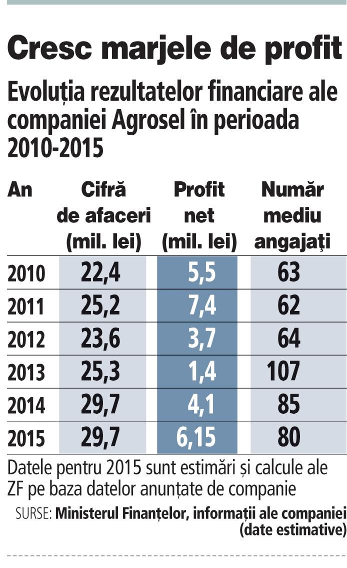 Evoluţia rezultatelor financiare ale companiei Agrosel în perioada 2010-2015