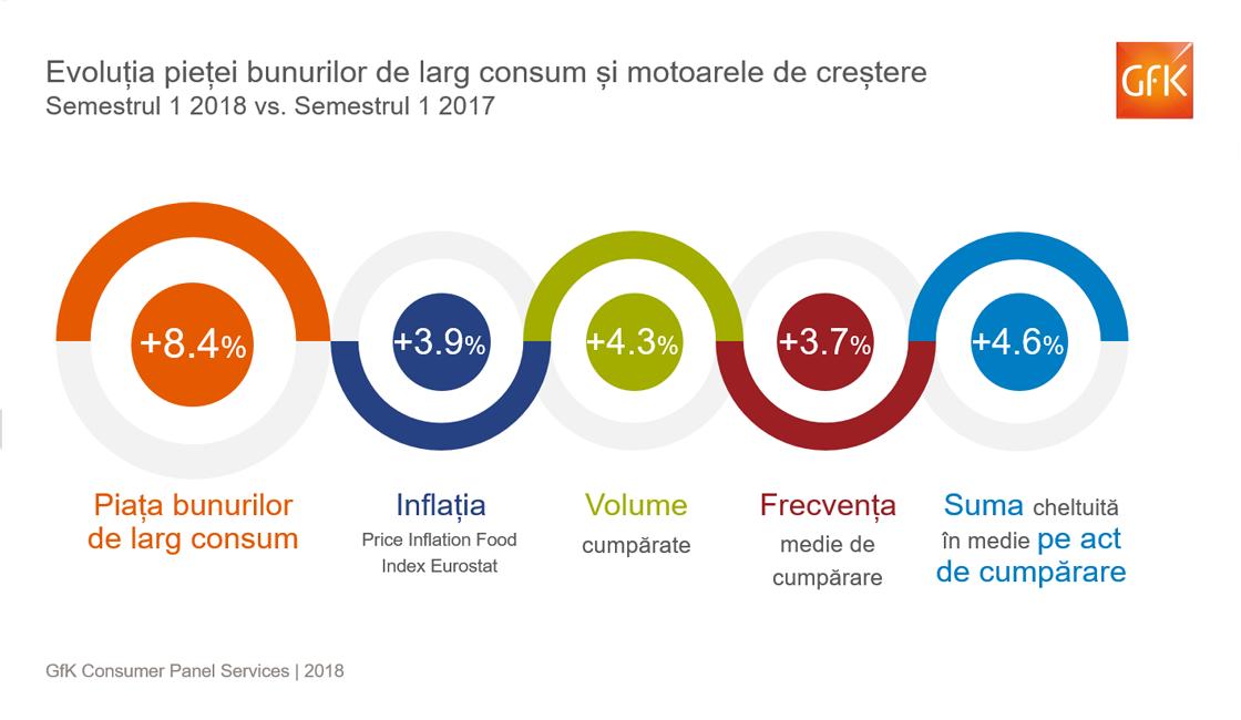 GfK: Inflaţia şi creşterea consumului au majorat piaţa bunurilor de larg consum cu 8,4% în prima jumătate a anului