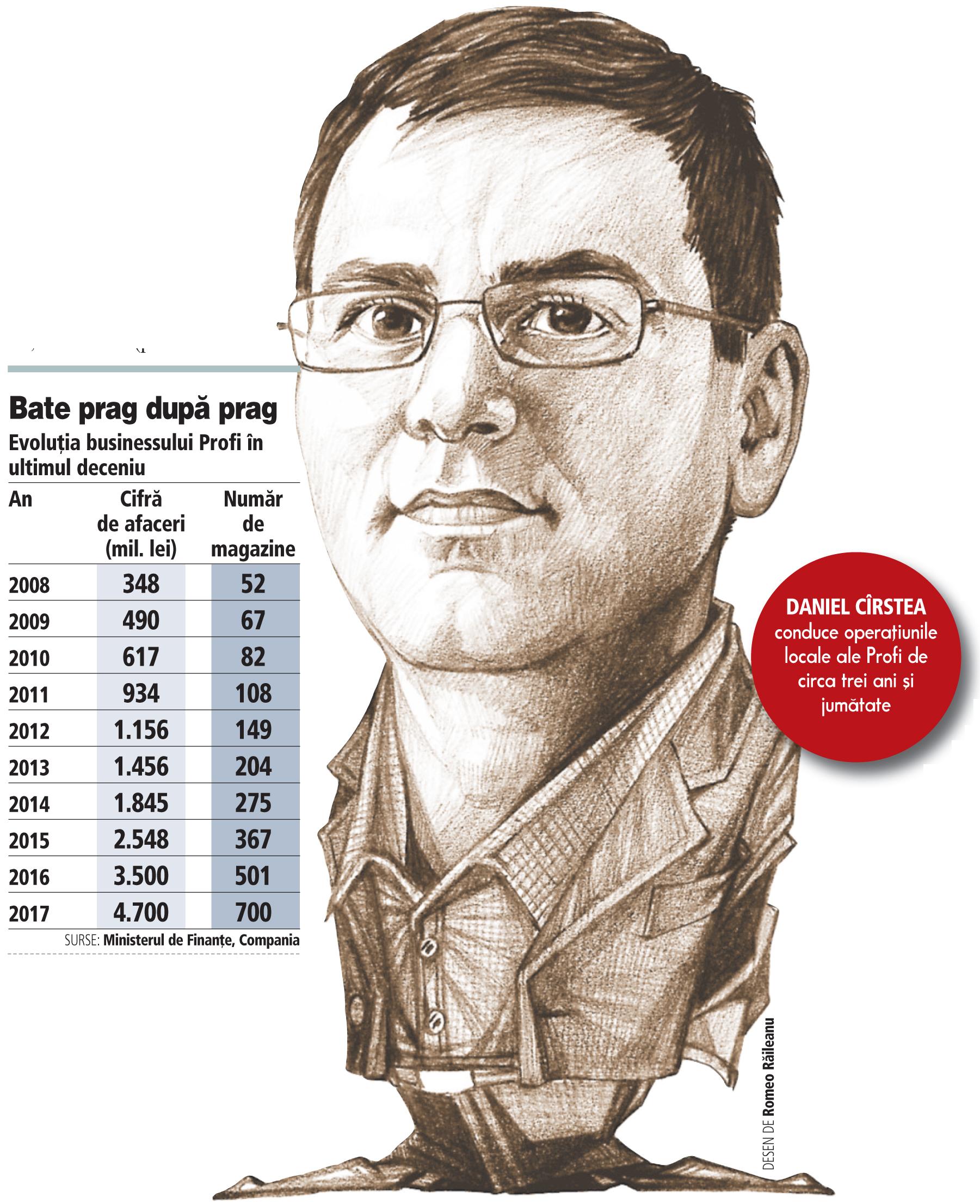Grafic: Evoluţia businessului Profi în ultimul deceniu