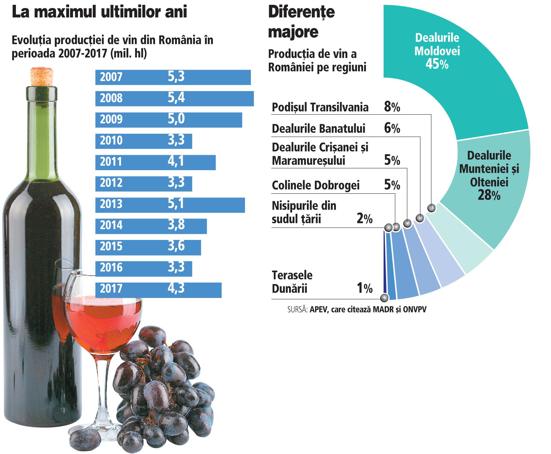 Grafic: Evoluţia producţiei de vin din România în perioada 2007-2017 (mil. hl)