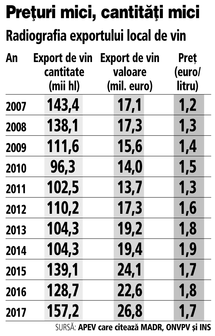 Grafic: Radiografia exportului local de vin (2007-2017)