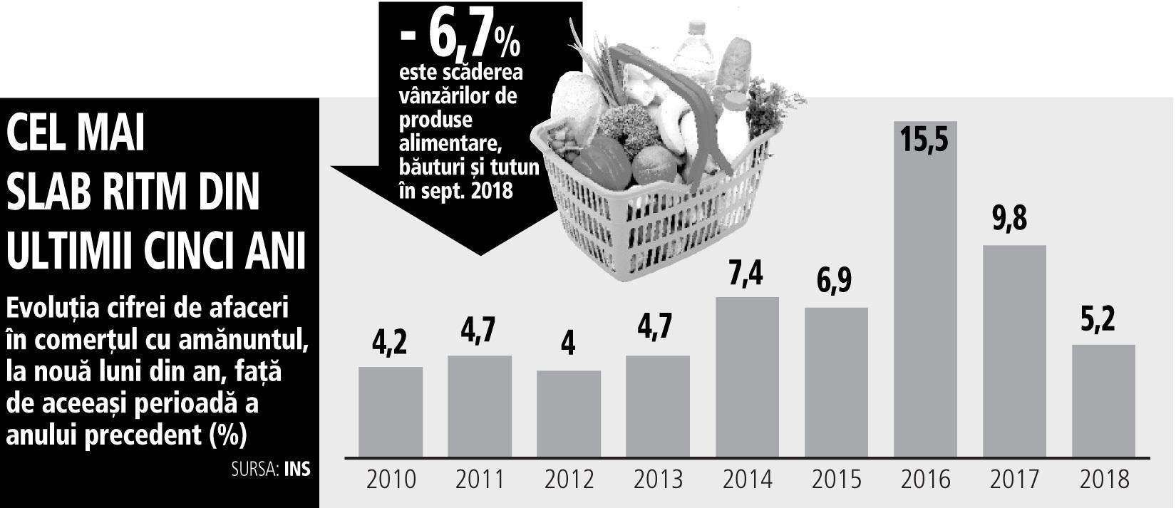 Consumul continuă să crească, dar avansul de 5,2% este cel mai mic din ultimii cinci ani