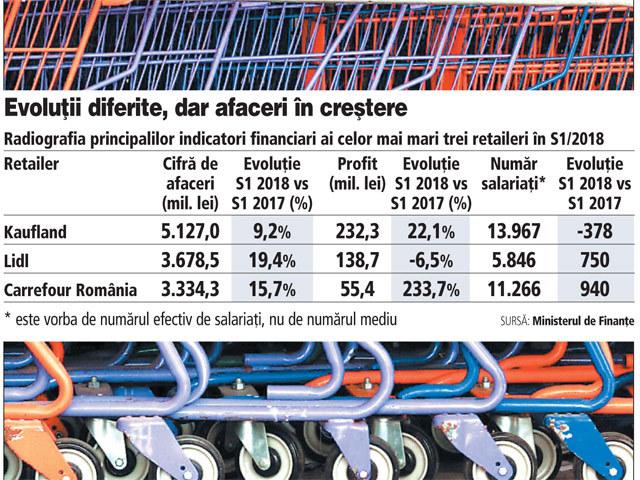 Cei mai puternici trei retaileri din România au postat creşteri pe linie în S1/2018: avansul variază între 10 şi 20%