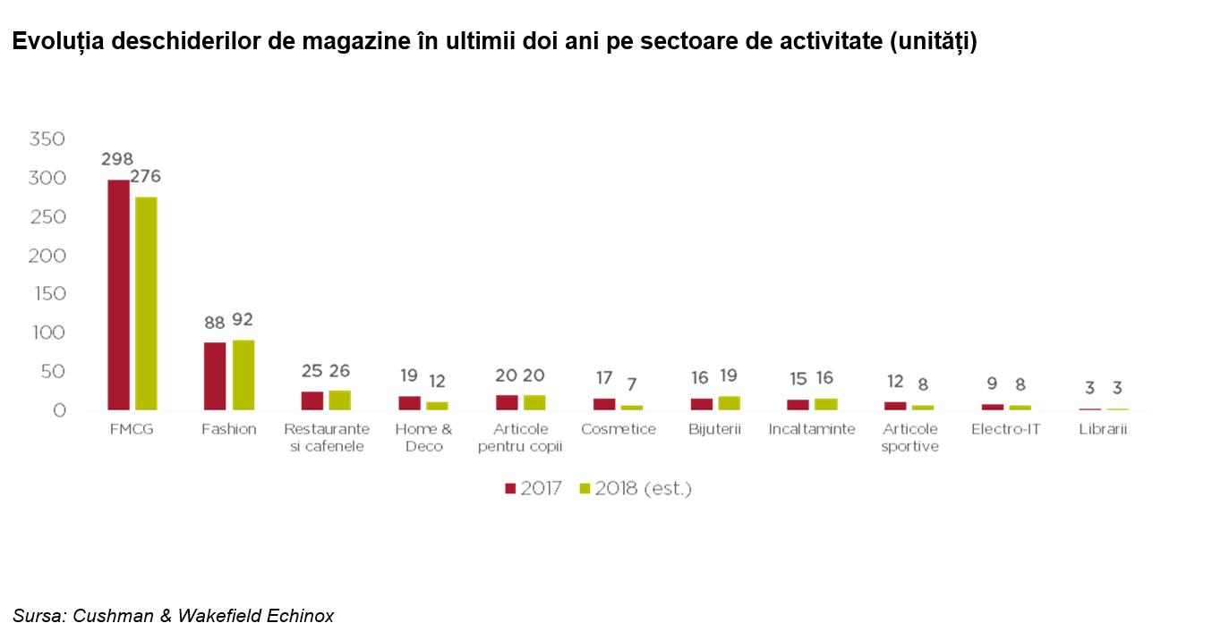 C&W Echinox: Marii retaileri şi-au menţinut anul trecut ritmul de creştere a cifrei de afaceri la 12%, dublu faţă de avansul consumului