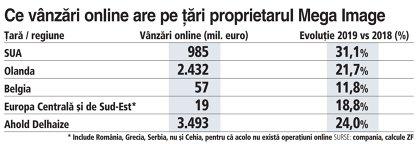 Grafic: Ce vânzări online are pe ţări proprietarul Mega Image