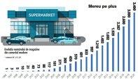 Grafic: Evoluţia numărului de magazine din comerţul modern (1996-2020)