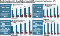 Grafic: Distribuţia alocării profiturilor nete în companiile din România în perioada 2014-2018