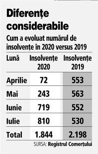 Grafic: Cum a evoluat numărul de insolvenţe în 2020 versus 2019