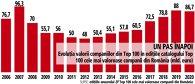 A apărut anuarul ZF 100 Cele mai valoroase companii din România. Primele 100 cele mai valoroase companii din România cumulează 86,7 mld. euro ca valoare, în uşoară scădere faţă de 2019