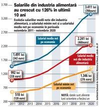 Grafic: Evoluţia salariilor medii nete din industria alimentară, a salariului minim net şi a salariului mediu net pe economie în perioada noiembrie 2011 - noiembrie 2020