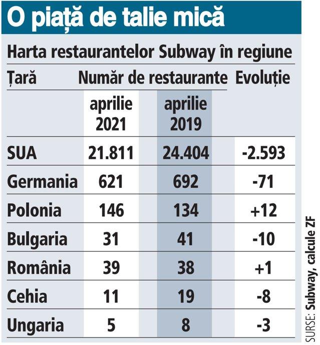 Americanii de la Subway bat pasul pe loc şi rămân la aproape 40 de restaurante în România după nouă ani de prezenţă, deşi la intrarea pe piaţă anunţau planuri mari. România şi Polonia sunt însă singurele ţări unde grupul nu a restructurat masiv operaţiuni