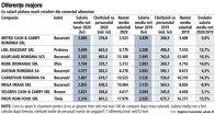 Grafic: Ce salarii plătesc marii retaileri din comerţul alimentar