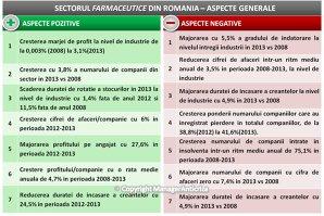 Marja de profit a firmelor din sectorul farma a crescut la 3% în perioada 2008-2013
