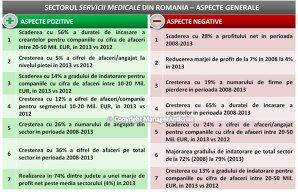 Piaţa serviciilor medicale a crescut în 2008-2013 cu 6,4% pe an, dar profitul s-a redus
