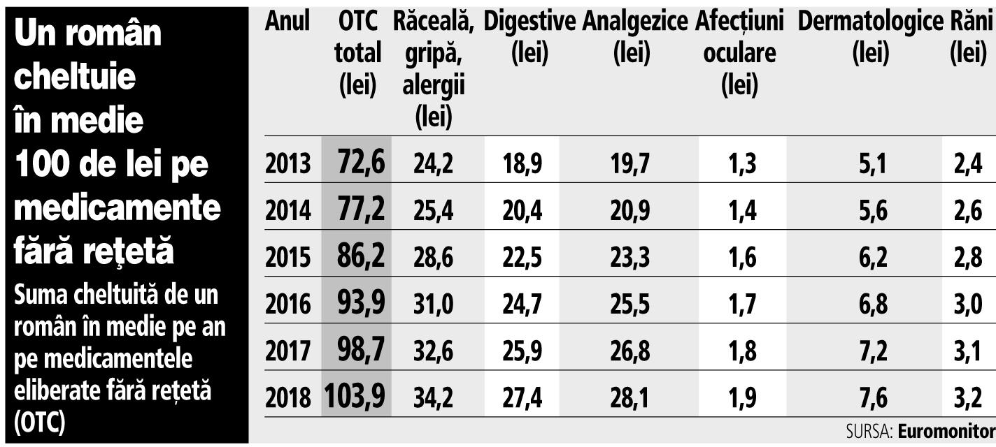 Grafic: Suma cheltuită de un român în medie pe an pe medicamentele eliberate fără reţetă (OTC)