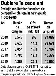Grafic: Evoluţia rezultatelor financiare ale companiilor din retailul farmaceutic în 2008-2019