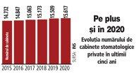 Grafic: Evoluţia numărului de cabinete stomatologice private în ultimii cinci ani
