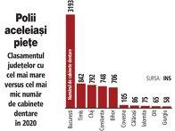 Grafic: Clasamentul judeţelor cu cel mai mare versus cel mai mic număr de cabinete dentare în 2020