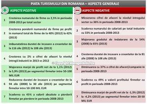 Firmele din turism au avut o scădere medie anuală de 8,5% între 2008 şi 2013