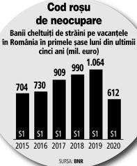Grafic: Banii cheltuiţi de străini pe vacanţele în România în primele şase luni din ultimii cinci ani (2015-2020; mil. euro)