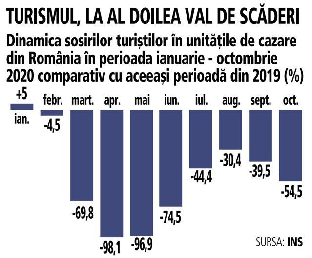 Turismul la al doilea val de scăderi: Toţi indicatorii, la jumătate. Numărul de sosiri ianuarie-octombrie, doar 5,6 milioane