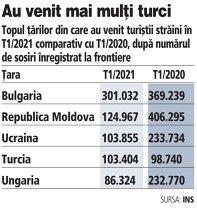 Grafic: Topul ţărilor din care au venit turiştii străini în T1/2021 comparativ cu T1/2020, după numărul de sosiri înregistrat la frontiere