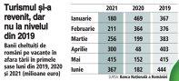 Grafic: Banii cheltuiţi de români pe vacanţe în afara ţării în primele şase luni din 2019, 2020 şi 2021 (milioane euro)