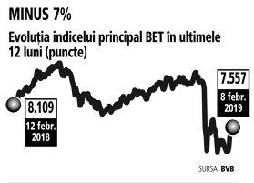 Anul 2018, al extremelor pentru Bursa de la Bucureşti: de la maximul ultimilor 10 ani, la OUG care a adus pagube la fel de mari ca şi criza din 2008. Ce urmează?