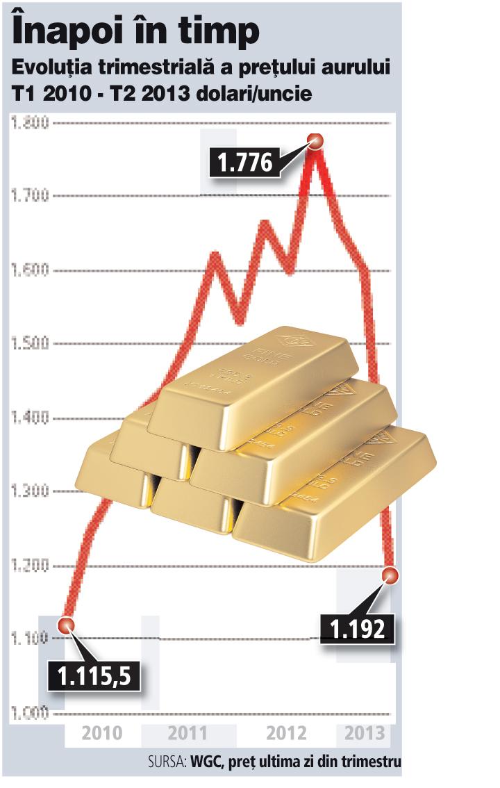 Cererea mondială de aur, în picaj: fondurile de investiţii au vândut 577 tone în primul semestru