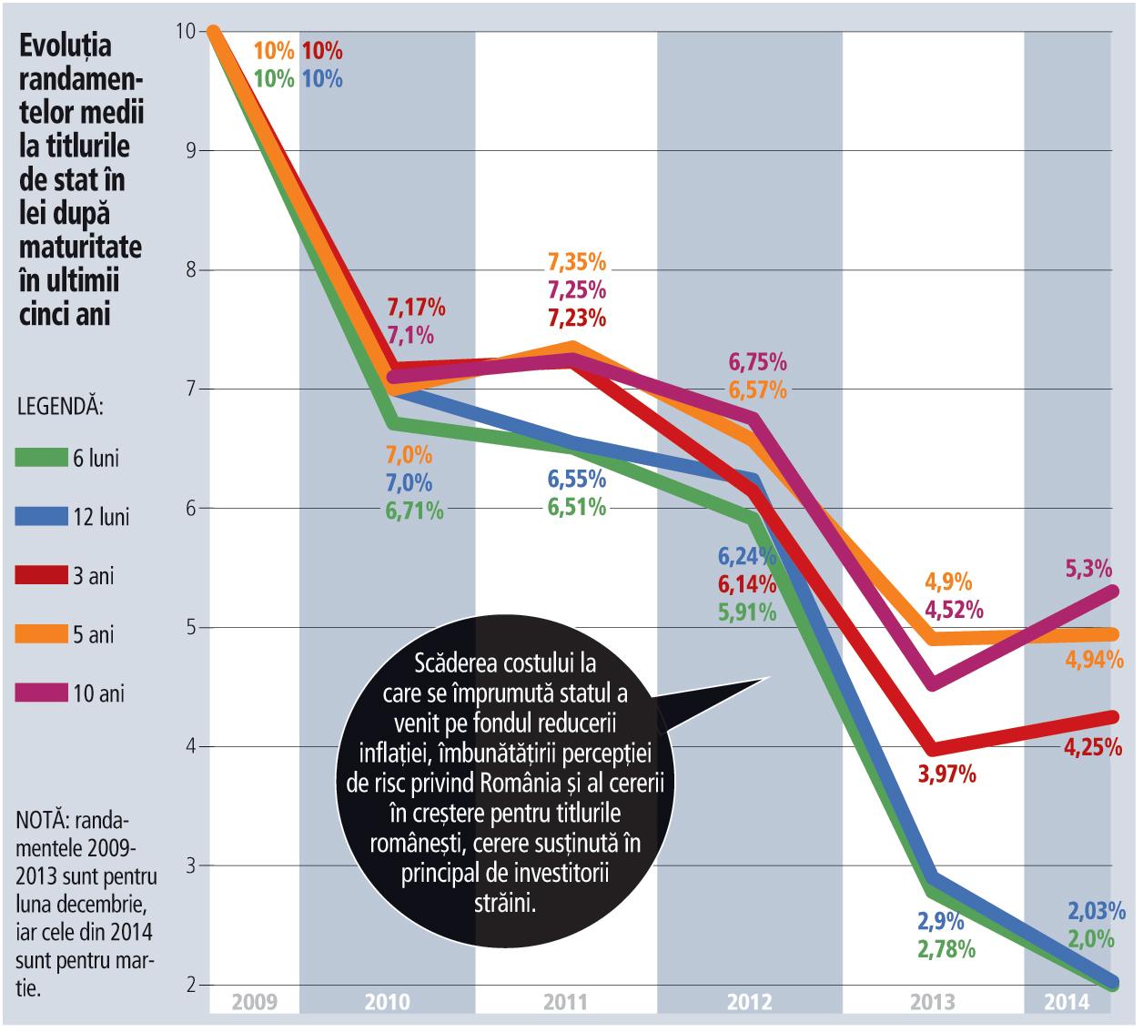 De la 10% la 2%: dobânzile la titlurile de stat au coborât la noi minime istorice. Finanţele se bucură, bancherii plâng