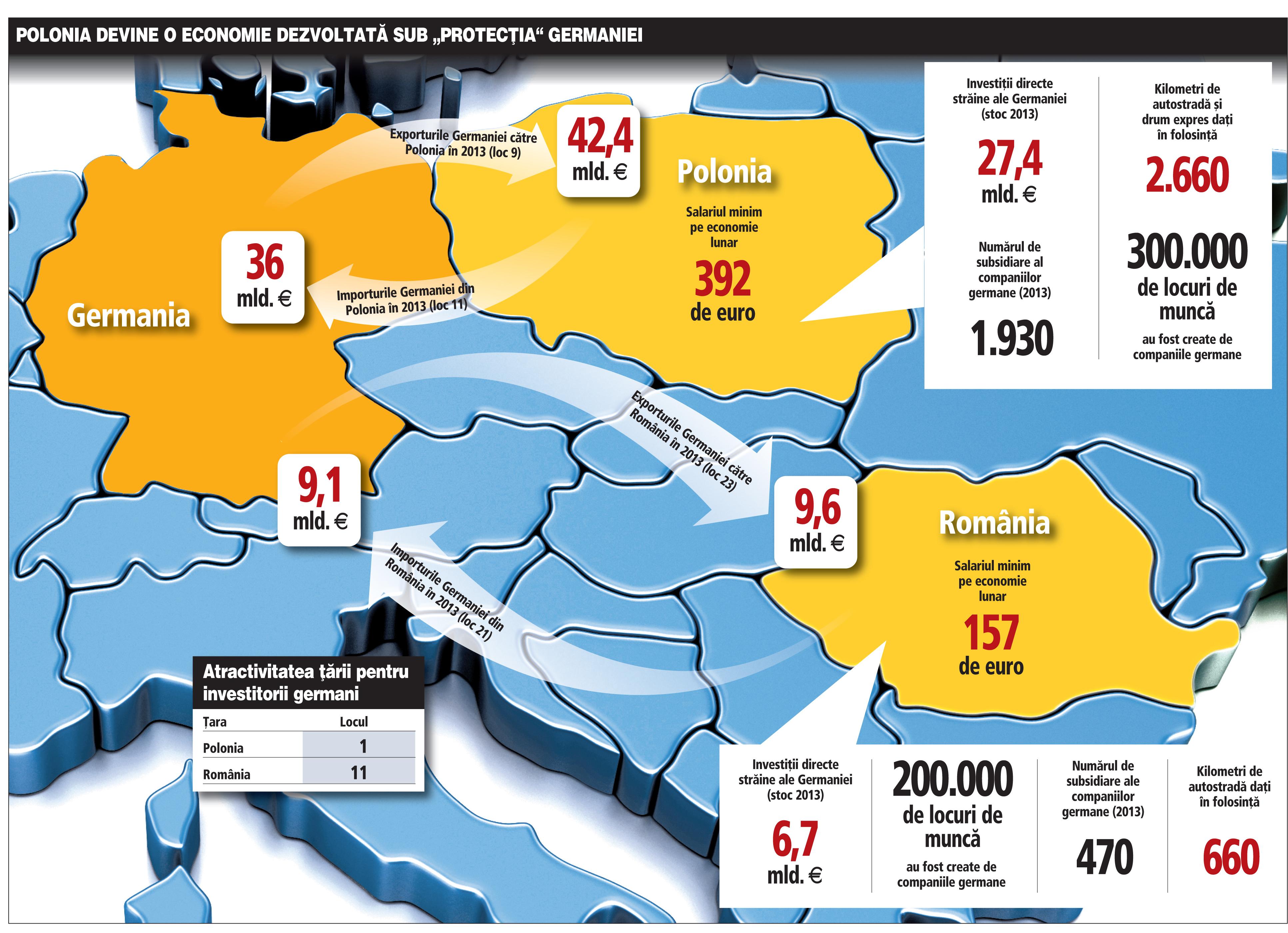 Poate deveni România o nouă Polonie cu ajutorul Germaniei? Nemţii au investit de 4 ori mai mult în Polonia, care are de 4 ori mai mulţi kilometri de autostradă şi drum expres