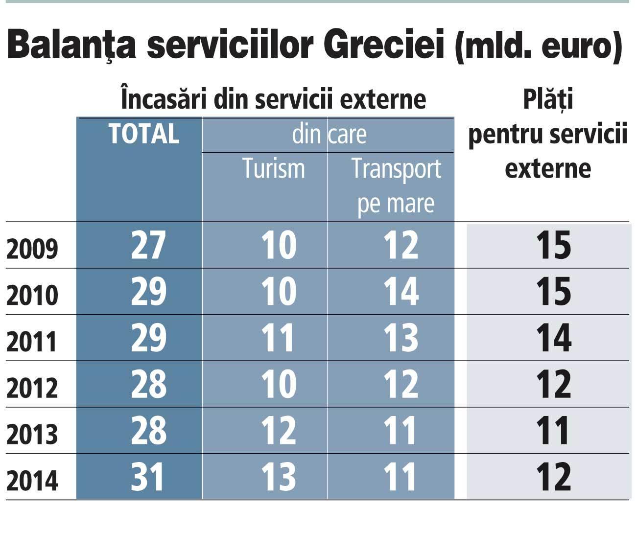 Guvernul aşteaptă un excedent bugetar de 1 mld. euro în T1