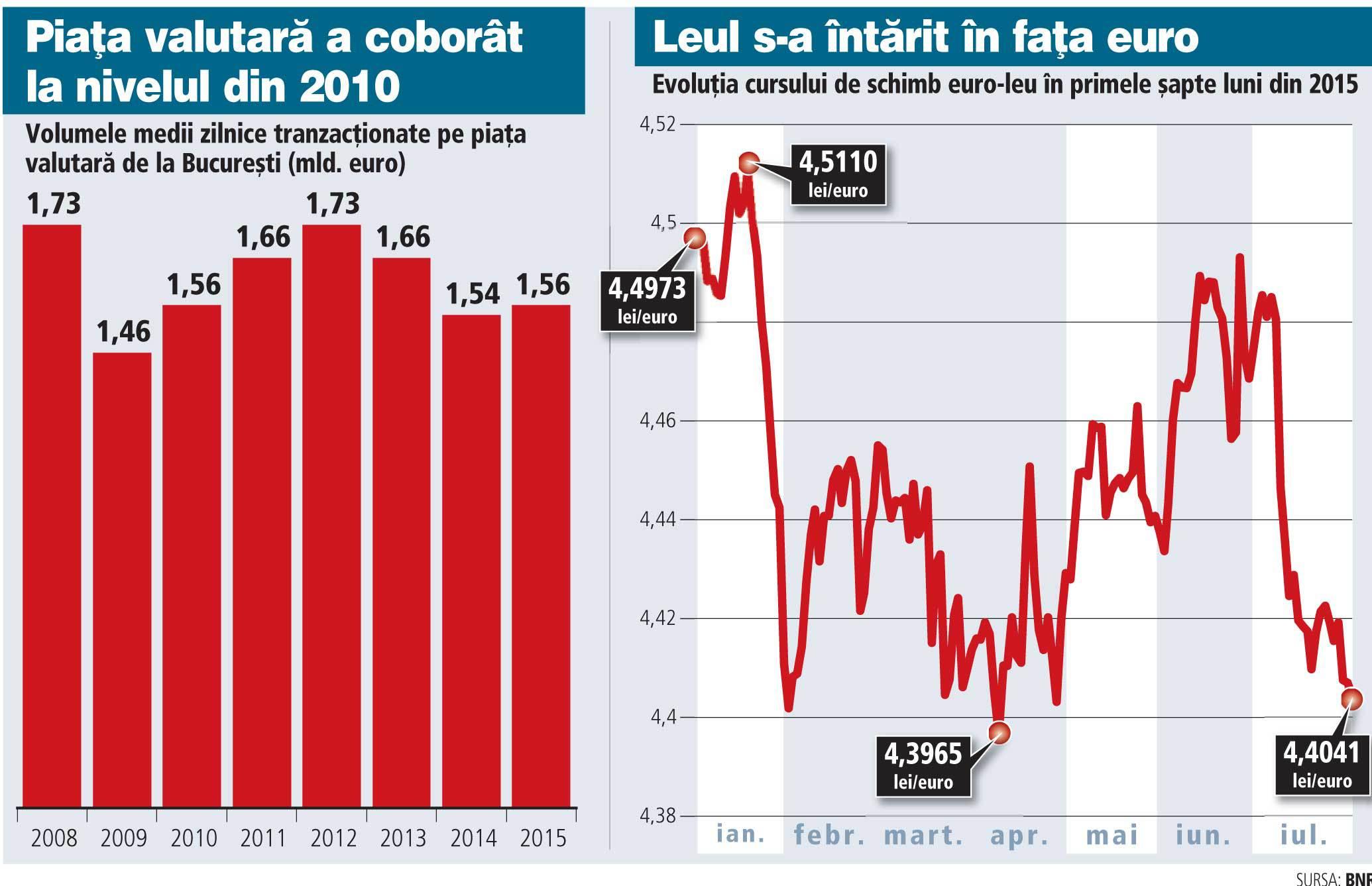 Piață valutară