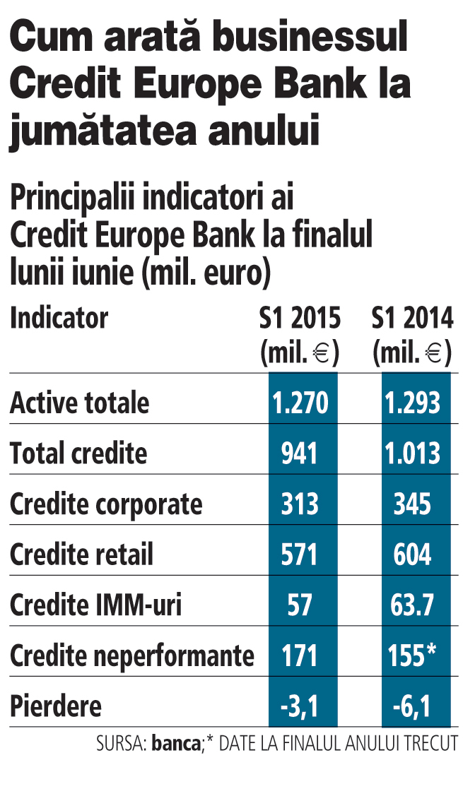 Principalii indicatori ai Credit Europe Bank (S1/2015 comparativ cu S1/2014)