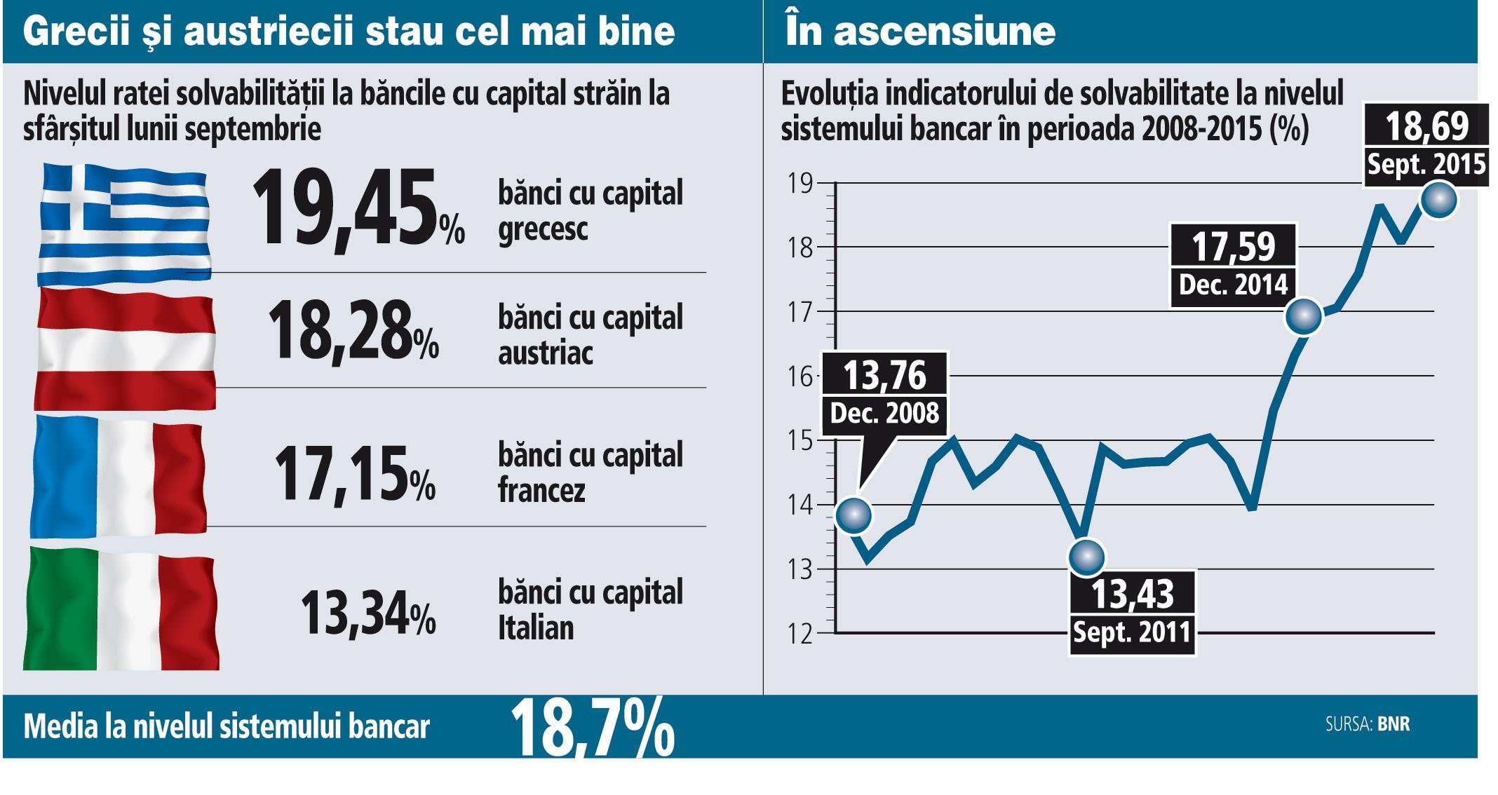 Evoluţia indicatorului de solvabilitate la nivelul sistemului bancar în perioada 2008-2015