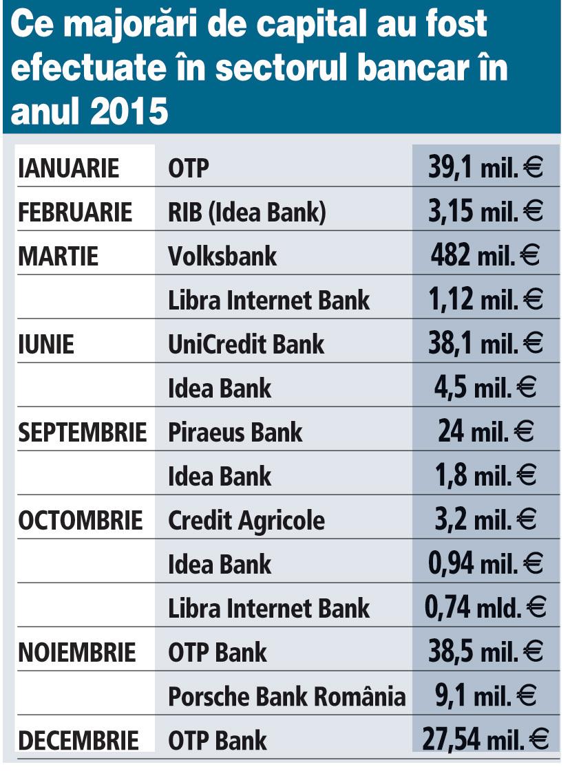 Ce majorări de capital au fost efectuate în sectorul bancar în anul 2015