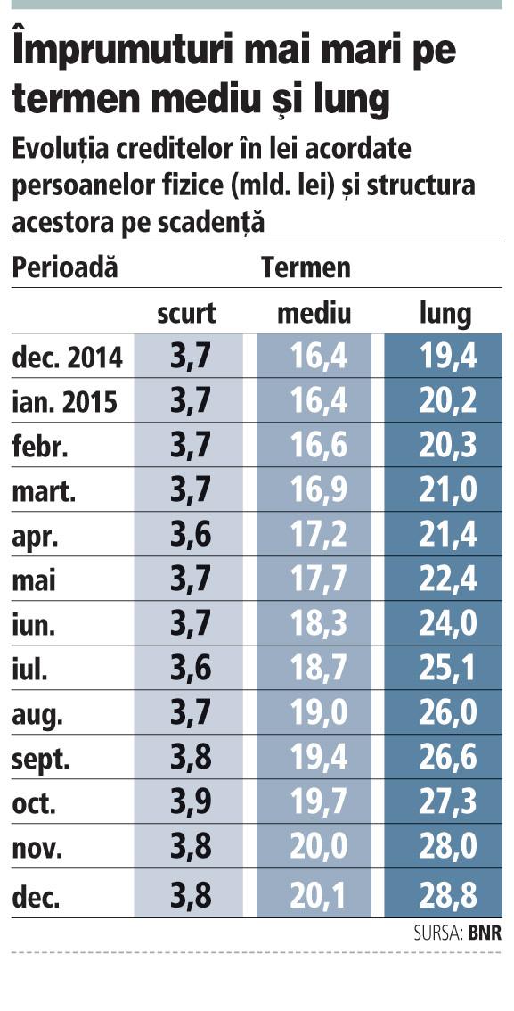 Românii au început să prefere împrumuturile pe termen mediu şi lung celor pe termen scurt