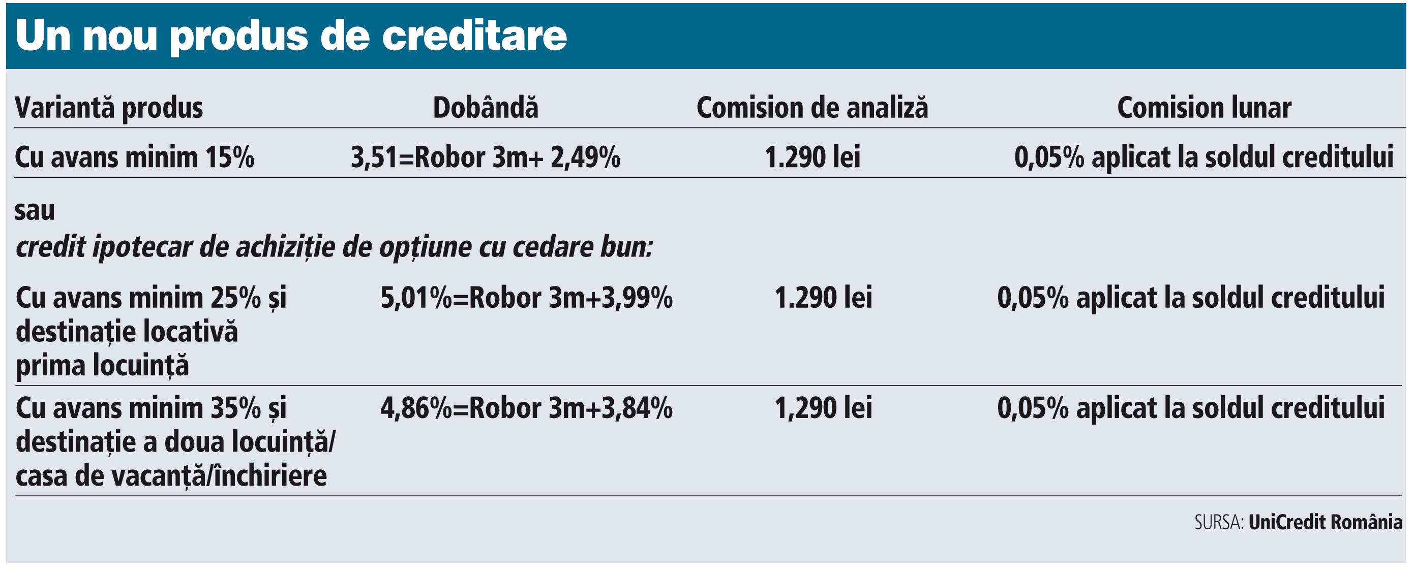 UniCredit aduce un nou produs pe piaţă: avans solicitat de 35% la creditele imobiliare în lei