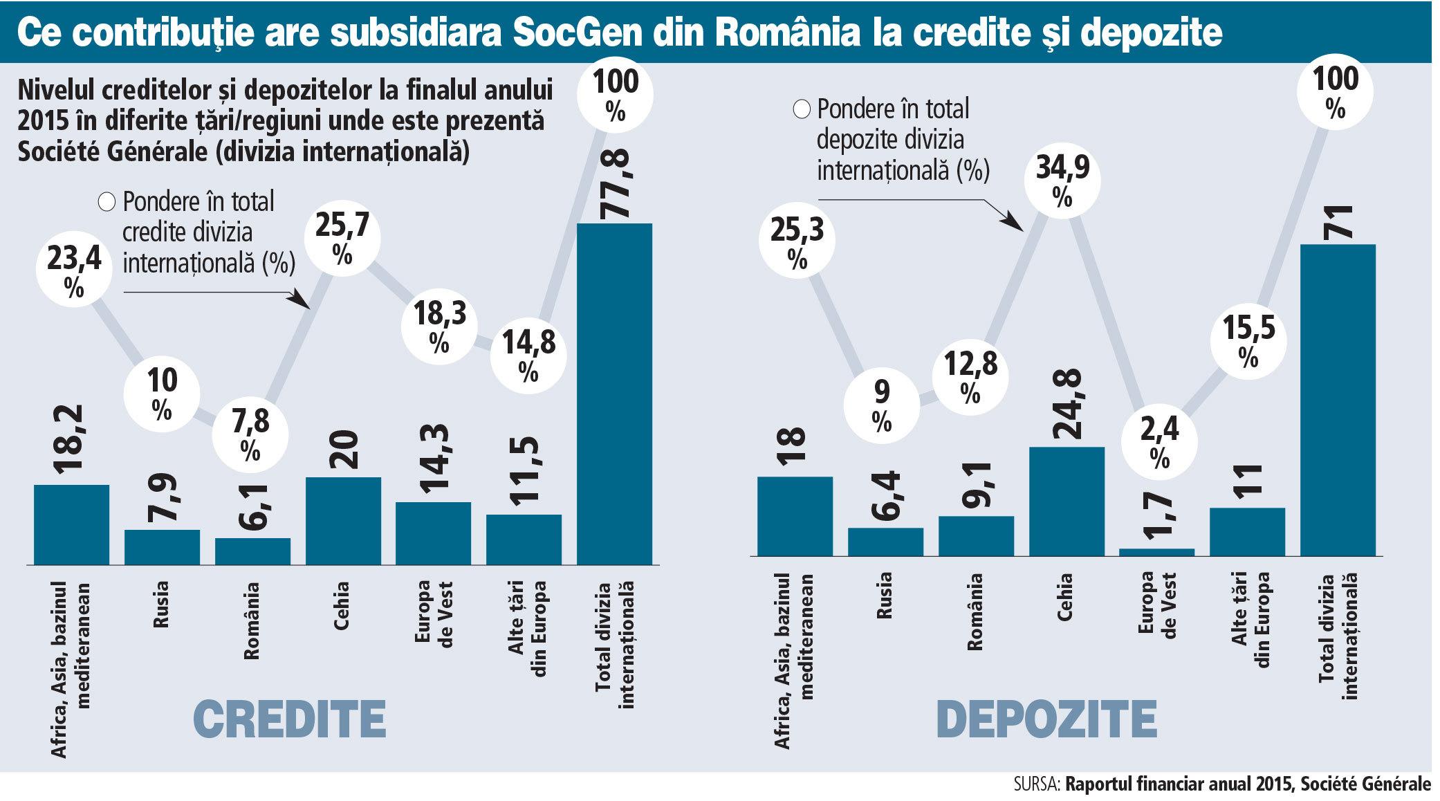 BRD contribuie cu 8% la creditele diviziei internaţionale a grupului francez Société Générale şi are 13% din depozite