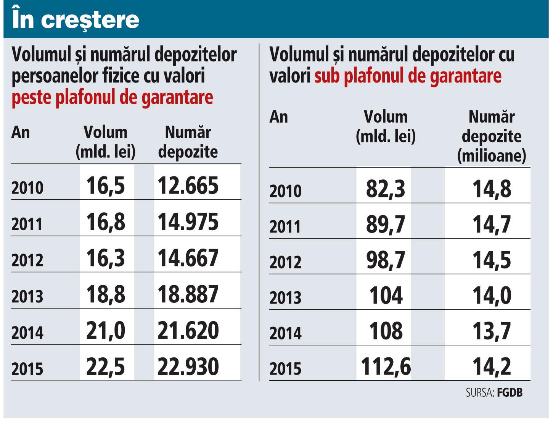 Aproape 23.000 de români au depozite care depăşesc pragul de 100.000 de euro