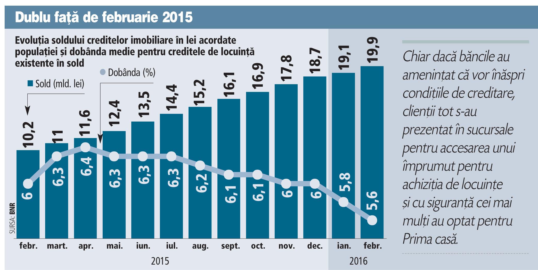 Trase de Prima casă şi în pofida incertitudinii dării în plată, creditele imobiliare în lei s-au dublat într-un an la 20 mld. lei. Doar în februarie au crescut cu 750 mil. lei